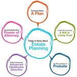 What Is Estate Planning? Six Good Reasons Everyone Should Have An Estate Plan In Mayfield Heights